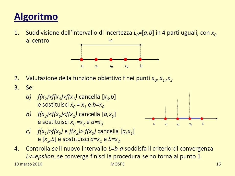 Algoritmo Suddivisione dell'intervallo di incertezza L0=[a,b] in 4 parti uguali, con x0 al centro.